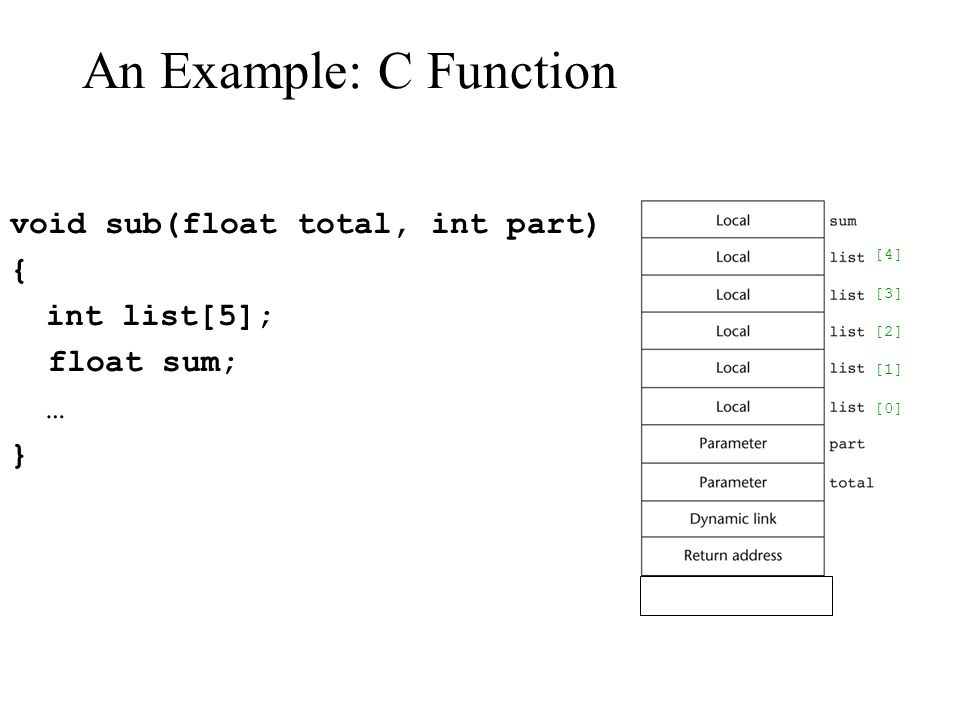An Example: C Function void sub(float total, int part) { int list[5];